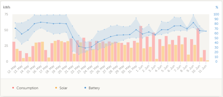 ESS Battery Life in Action